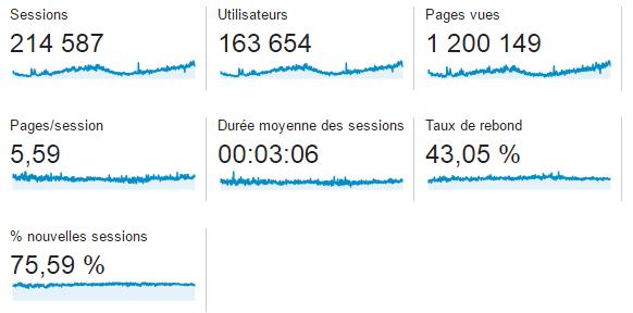 Visibilité digitale mesurée dans Google Analytics